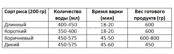 Соотношение воды и риса для приготовления вкусного плова-пропорции в зависимости от выбранной посуды